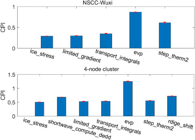 APMT: an automatic hardware counter-based performance modeling ...
