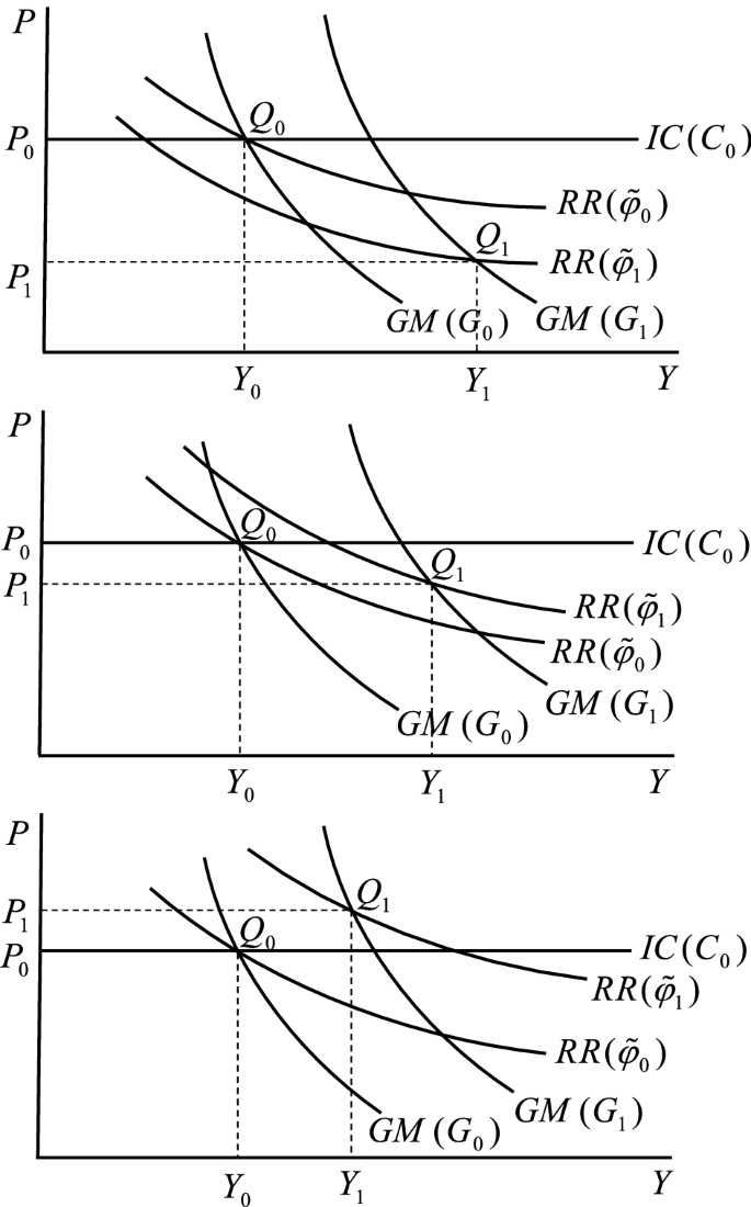 Fiscal Stimulus In A Simple Macroeconomic Model Of Monopolistic Competition  With Firm Heterogeneity | SpringerLink