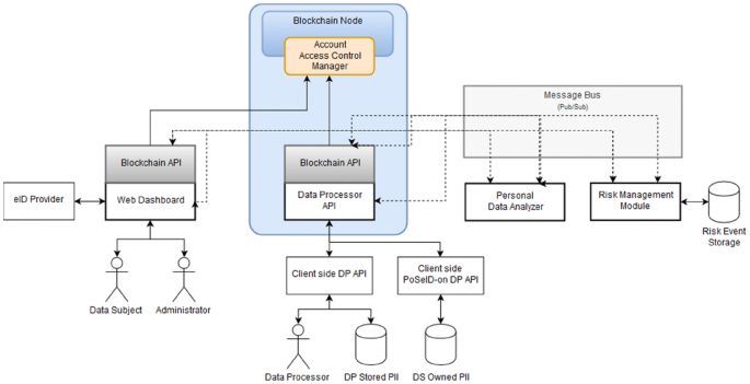 Risk Management and Privacy Violation Detection in the PoSeID-on ...