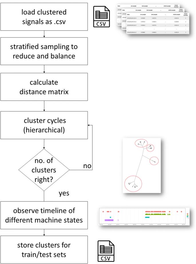 Monitoring Pneumatic Actuators' Behavior Using Real-World Data Set ...