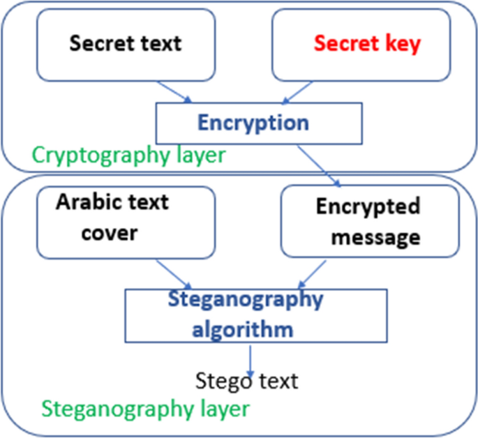 Securing Data via Cryptography and Arabic Text Steganography ...