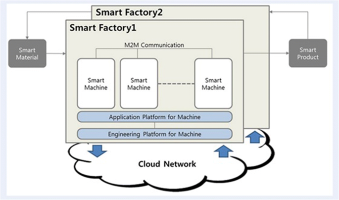 Trends in Smart Manufacturing: Role of Humans and Industrial ...