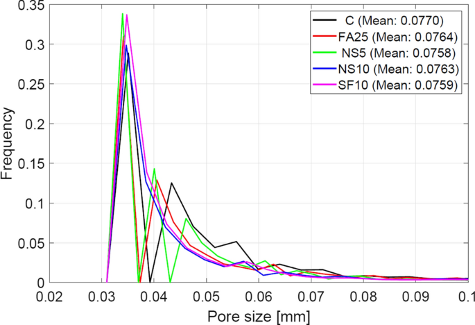 The performance of ultra-lightweight foamed concrete incorporating ...