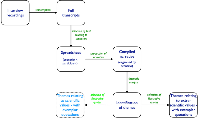 Secondary students' values and perceptions of science-related ...
