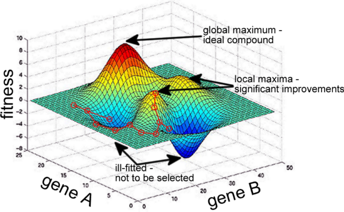 Big data and machine learning for materials science | SpringerLink