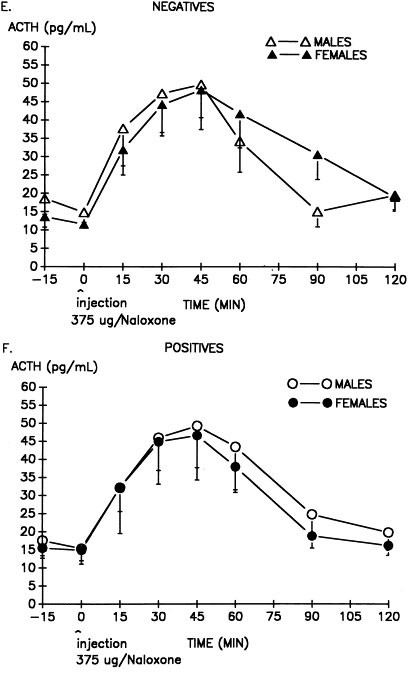 Endogenous Opioid Activity Is Associated with Obsessive