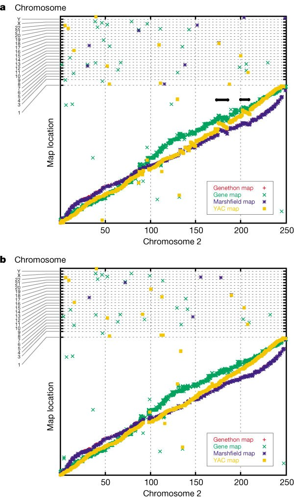 Initial sequencing and analysis of the human genome | Nature