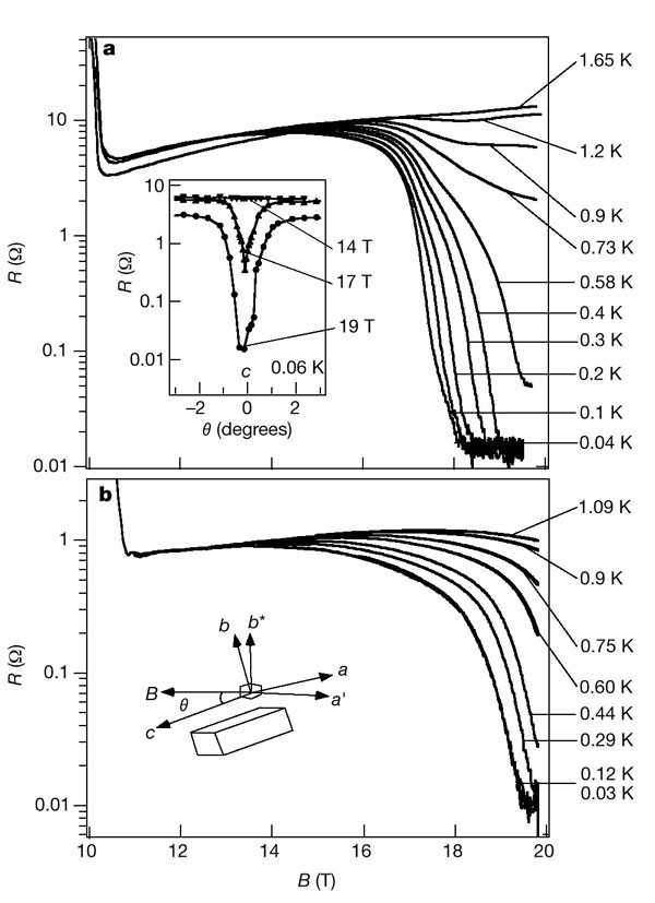 a steep decrease is evident at high fields, suggesting a superconducting  transition  a, resistance when the magnetic field is parallel to the c axis