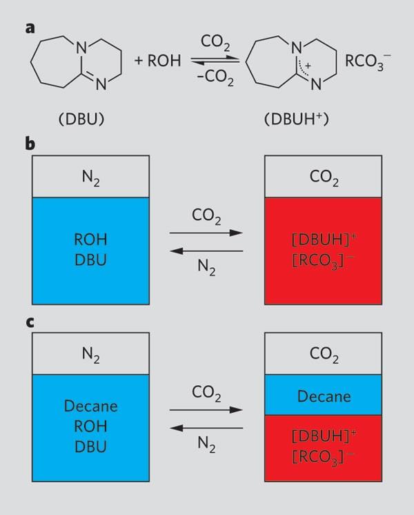 Reversible Nonpolar To Polar Solvent Nature