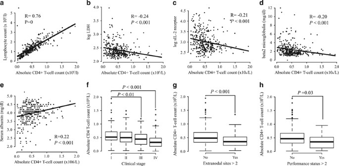 Low absolute peripheral blood CD4+ T-cell count predicts poor