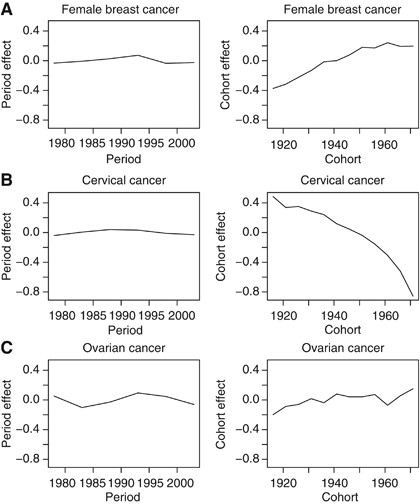 Trends In Breast Ovarian And Cervical Cancer Incidence In Mumbai India Over A 30 Year Period 1976 2005 An Age Period Cohort Analysis British Journal Of Cancer