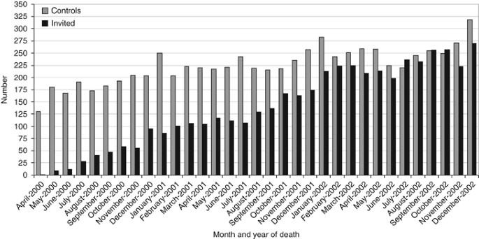 The impact of population-based faecal occult blood test screening ...