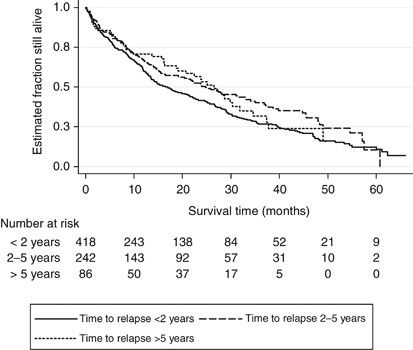 Do Metastatic Colorectal Cancer Patients Who Present With Late Relapse After Curative Surgery Have A Better Survival British Journal Of Cancer
