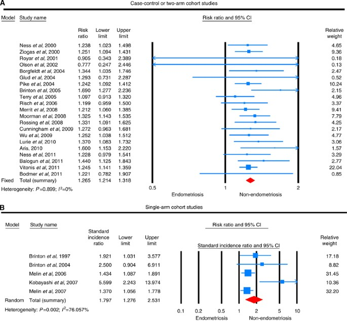 Risk And Prognosis Of Ovarian Cancer In Women With Endometriosis A Meta Analysis British Journal Of Cancer