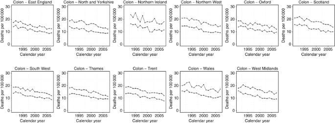 Trends In Uk Regional Cancer Mortality 1991 2007 British Journal Of Cancer