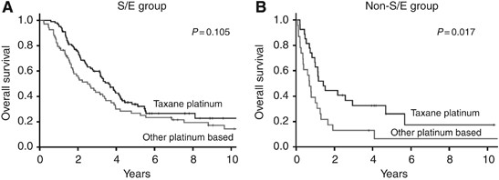 Prognostic Value Of Histological Type In Stage Iv Ovarian Carcinoma A Retrospective Analysis Of 223 Patients British Journal Of Cancer
