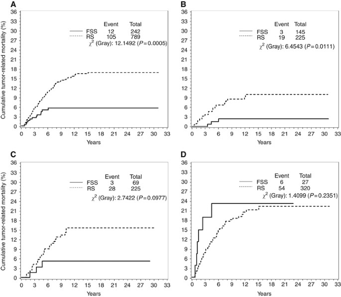 Long Term Results Of Fertility Sparing Treatment Compared With Standard Radical Surgery For Early Stage Epithelial Ovarian Cancer British Journal Of Cancer