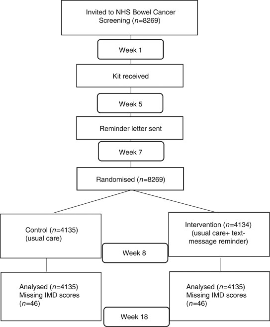 Text Message Reminders In Colorectal Cancer Screening Triccs A Randomised Controlled Trial British Journal Of Cancer