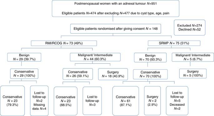 ovarian cancer guidelines rcog)
