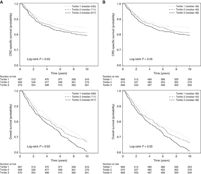 Influence Of Dietary Insulin Scores On Survival In Colorectal Cancer Patients British Journal Of Cancer