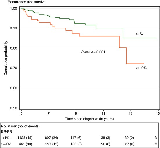 hormonal cancer survival rate