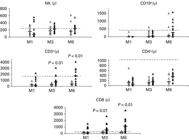Cellular Immune Parameters Associated With Spontaneous Control Of Cmv In Children Who Underwent Transplantation Bone Marrow Transplantation