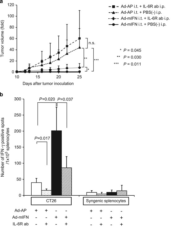 Type I Ifn Gene Delivery Suppresses Regulatory T Cells Within Tumors Cancer Gene Therapy