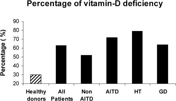 Vitamin D And Autoimmune Thyroid Diseases Cellular Molecular Immunology