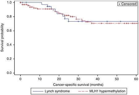 Patients With Colorectal Cancer Associated With Lynch Syndrome And Mlh1 Promoter Hypermethylation Have Similar Prognoses Genetics In Medicine