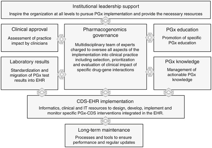 Multidisciplinary Model To Implement Pharmacogenomics At The Point Of Care Genetics In Medicine