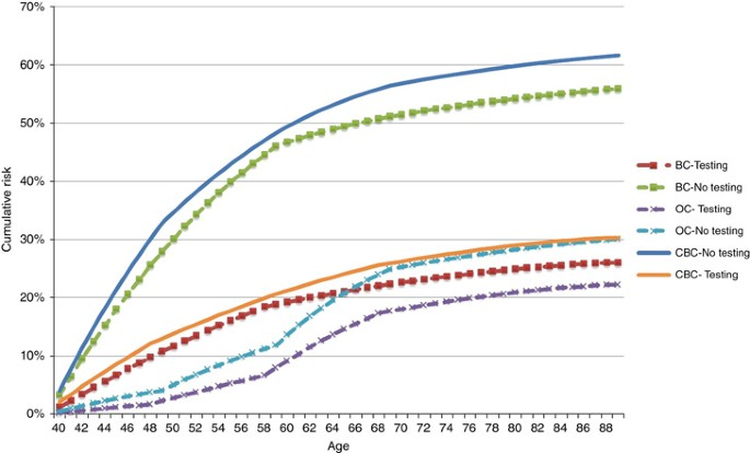 Cost-effectiveness analysis of germ-line BRCA testing in