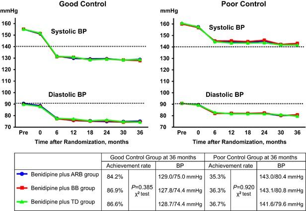 Effects of calcium channel blocker benidipine-based combination