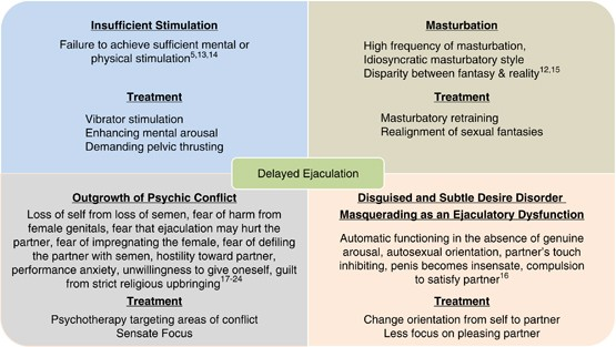 Cure sexual exhaustion Sexual Exhaustion