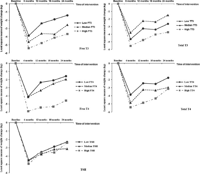 Thyroid Hormones And Changes In Body Weight And Metabolic