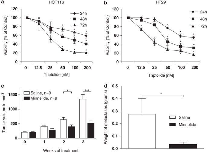 Triptolide Abrogates Growth Of Colon Cancer And Induces Cell Cycle Arrest By Inhibiting Transcriptional Activation Of E2f Laboratory Investigation