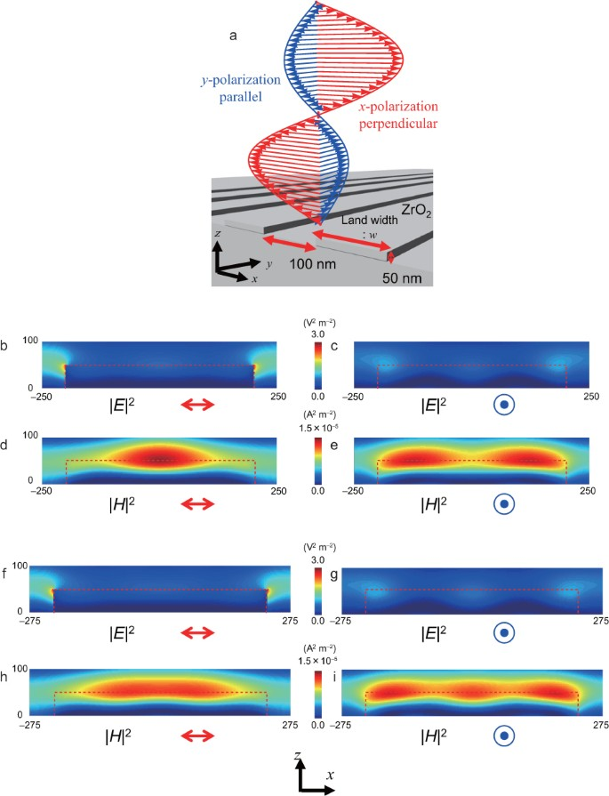 Optically controlled magnetic-field etching on the nano-scale