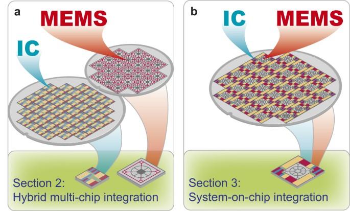Integrating Mems And Ics Microsystems Nanoengineering