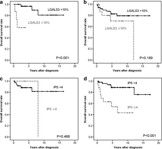 Lgals3 As A Prognostic Factor For Classical Hodgkin S Lymphoma Modern Pathology