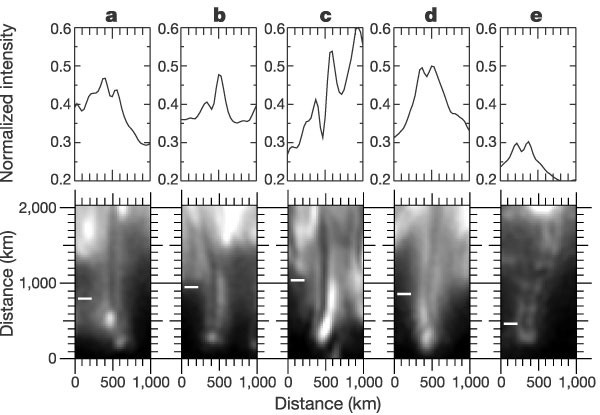 Dark cores in sunspot penumbral filaments | Nature