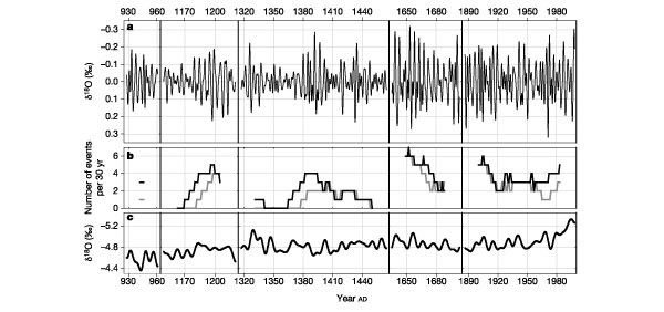 El Niño/Southern Oscillation and tropical Pacific climate during the