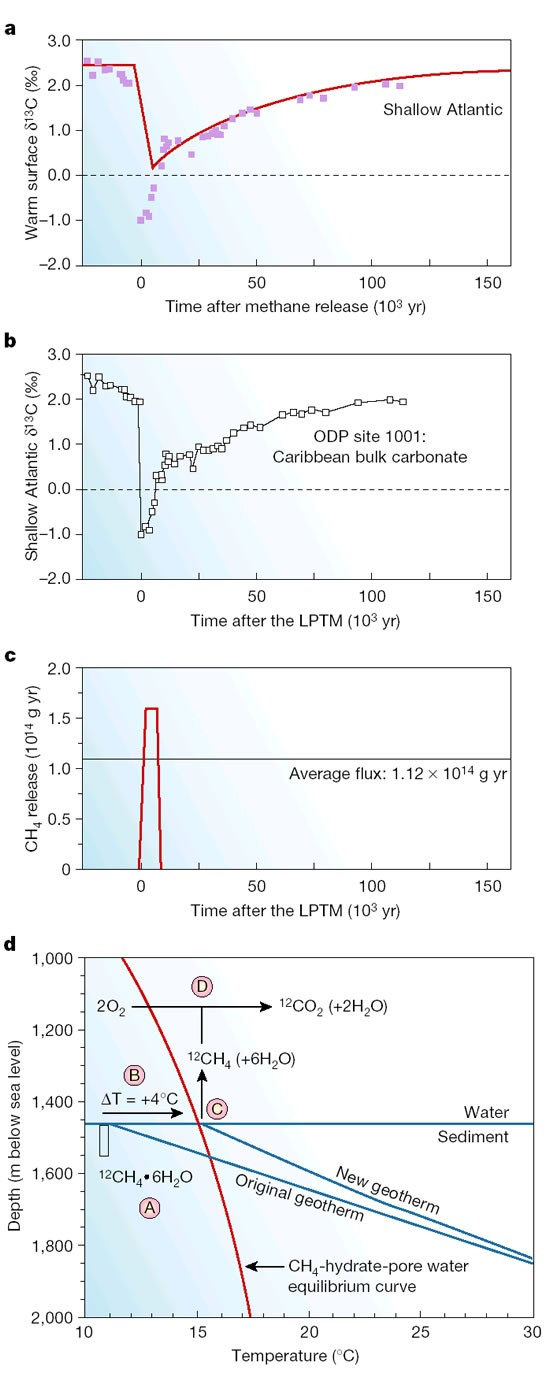 dissolution of calcium carbonate during lptm  c, evolution of methane  from hydrates  d, initial shift in ocean hydrate equilibrium curve to cause  the