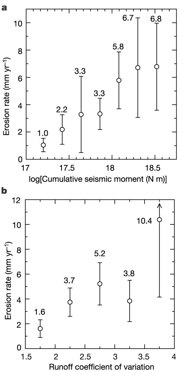 Links between erosion, runoff variability and seismicity in