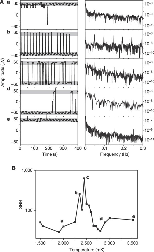 Coherent signal amplification in bistable nanomechanical