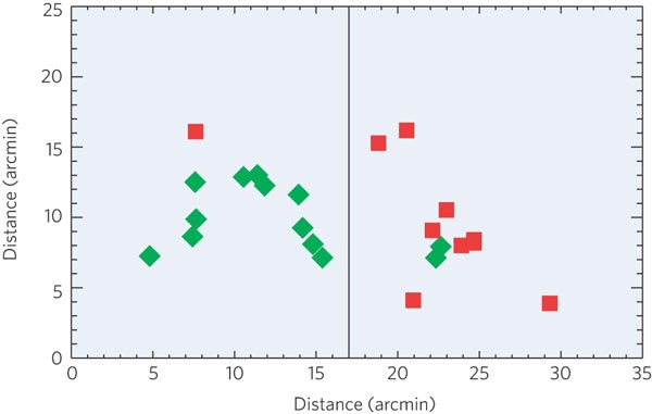 High-redshift galaxy populations | Nature