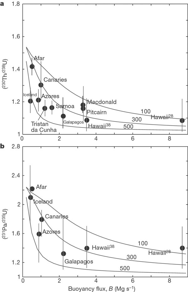 Insights into the dynamics of mantle plumes from uranium-series