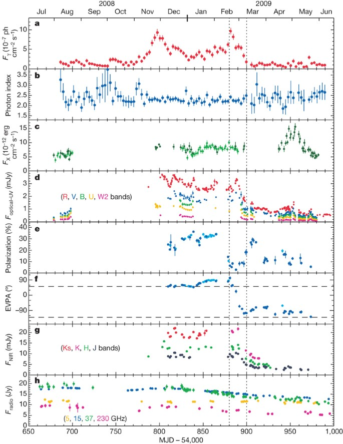 A Change In The Optical Polarization Associated With A G Ray Flare In The Blazar 3c 279 Nature