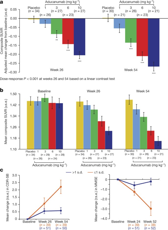 The Antibody Aducanumab Reduces Ab Plaques In Alzheimer S Disease