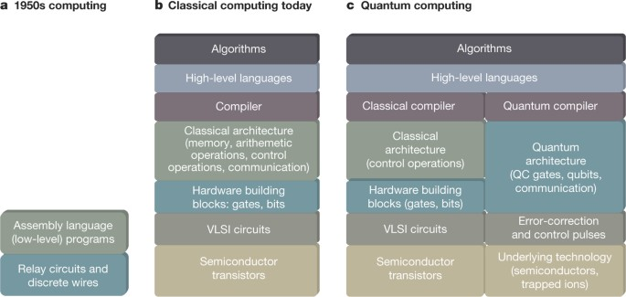 Programming Languages And Compiler Design For Realistic Quantum Hardware Nature