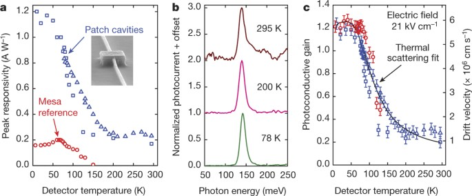 Room Temperature Nine µm Wavelength Photodetectors And Ghz Frequency Heterodyne Receivers Nature