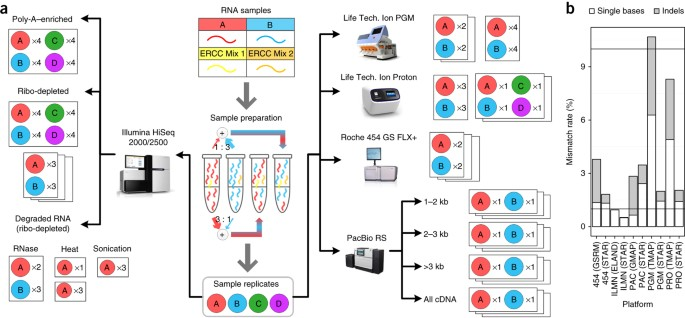 Multi Platform Assessment Of Transcriptome Profiling Using Rna Seq In The Abrf Next Generation Sequencing Study Nature Biotechnology